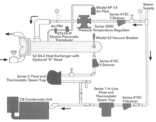 hot water system wiring diagram 2003 dodge ram window steam control and condensate drainage for heat exchangers xylem figure 1 a typical to exchanger