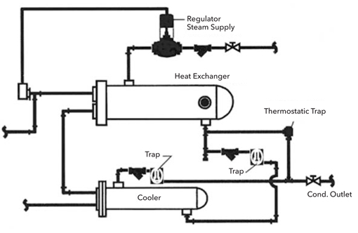 Steam Control and Condensate Drainage for Heat Exchangers