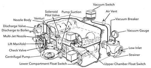 VLR, VL, and HV Vacuum Unit Control History from 1954 to