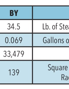 When the steam cools and turns back to water that   condensate can be returned boiler feed unit here are some of more common also sizing units vs return xylem applied rh bellgossett