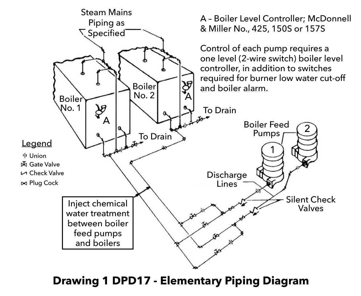hight resolution of drawing 1 dpd08 a shows two boilers with an automatic standby arrangement in this arrangement either pump can feed a boiler with flow being directed to