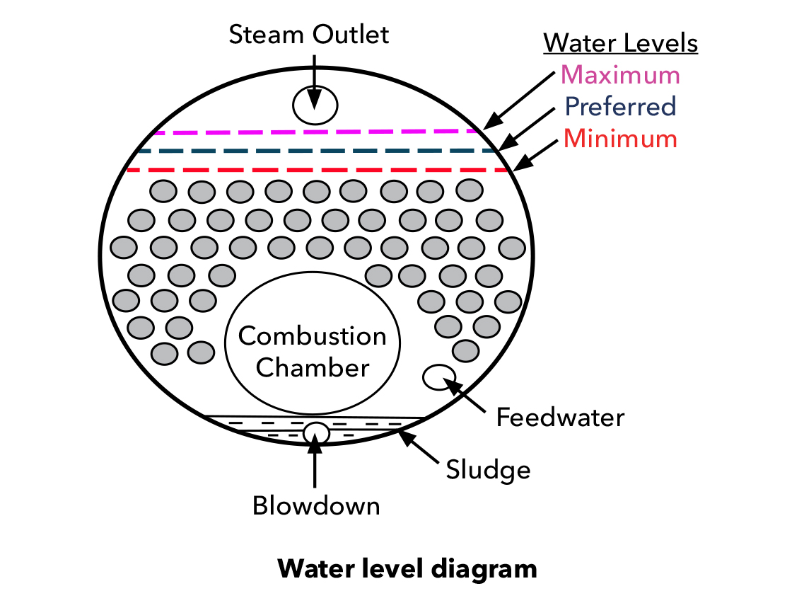 Wrg Piping A Steam Boiler Diagram