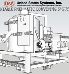 pneumatic conveying and bulk bag filling experts [ 1024 x 936 Pixel ]