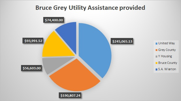 Utility Assistance by organization
