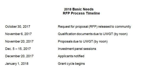 Request for Proposals: 2018 Basic Needs Grants | United Way of
