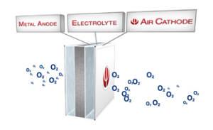 air-metal battery