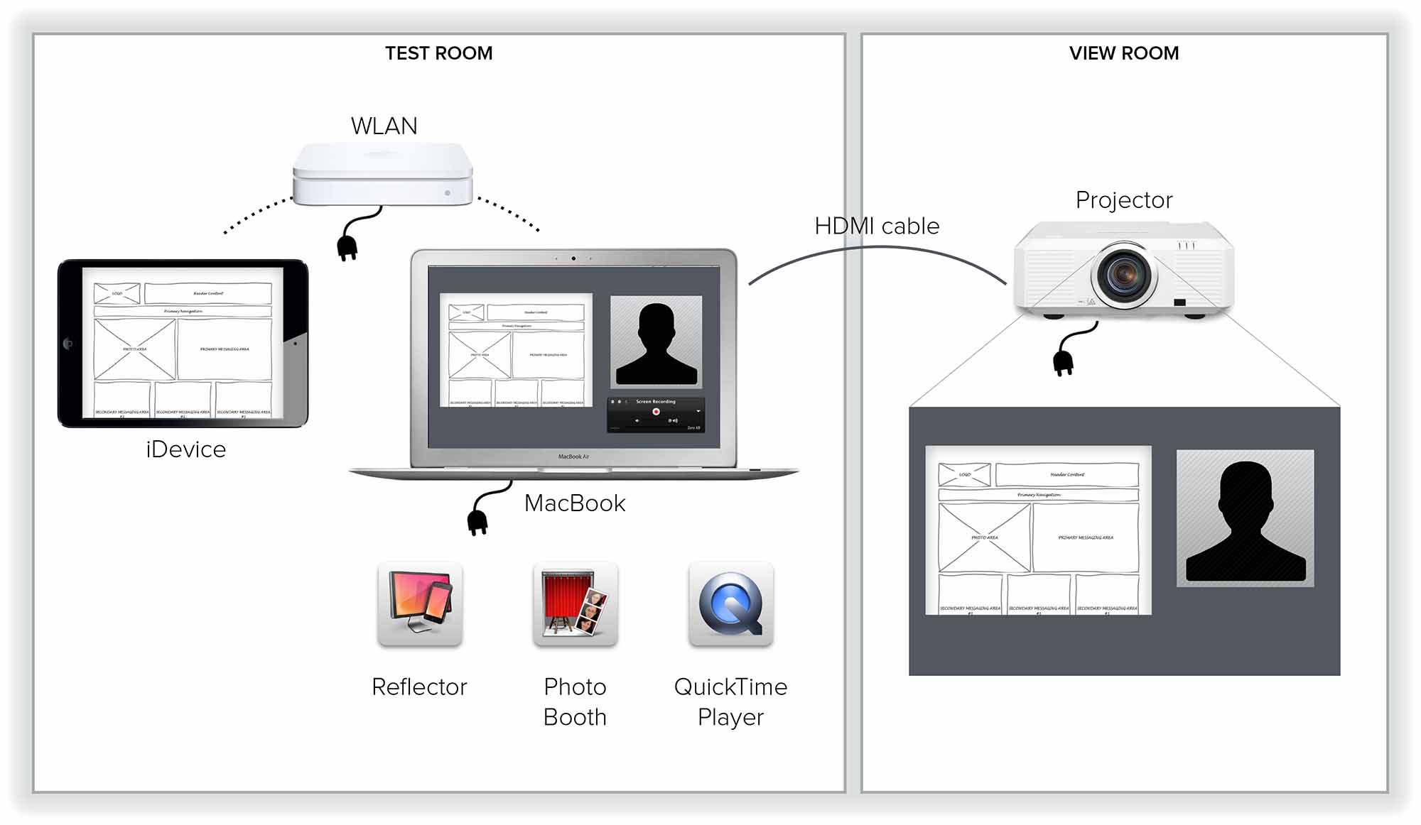 How to set up a Guerilla Usability Lab