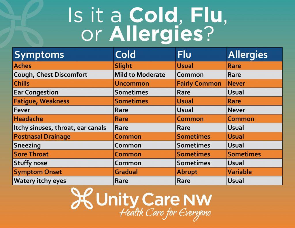 UCNW Response to Coronavirus – Unity Care NW