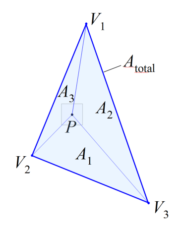 Areas in a triangle that are used to interpolate output parameters of the vertex shader.