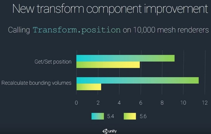 transform-optimized