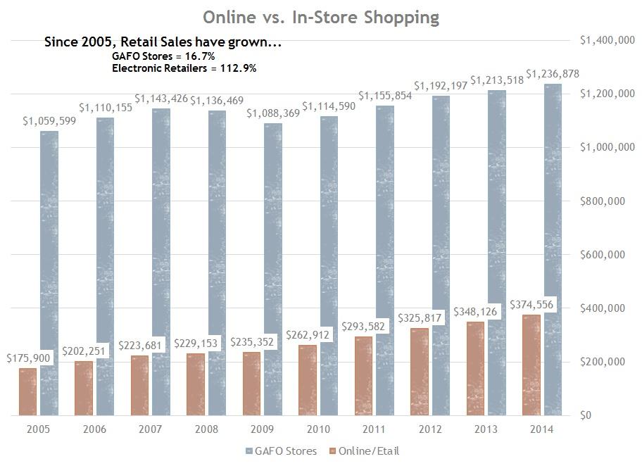 Retail Sales 2005-2014