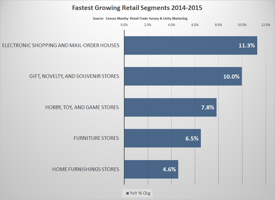 Retail growth sectors 2015