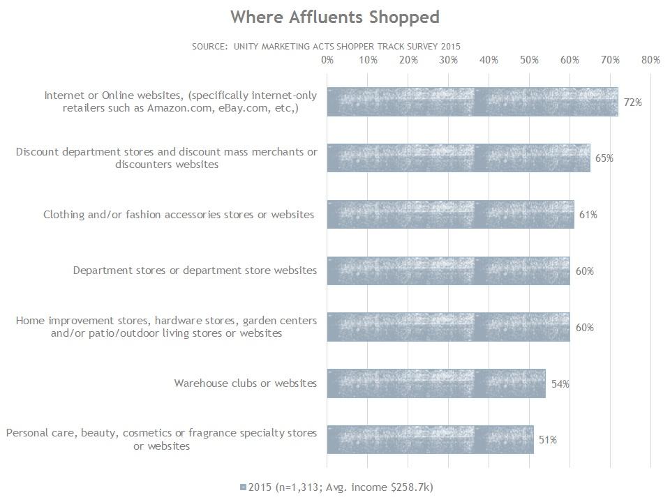 Where Affluents Shopped