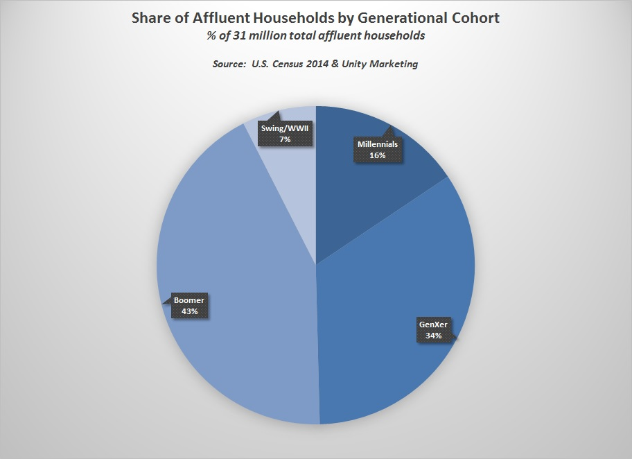 Share of affluent households by generation 2014