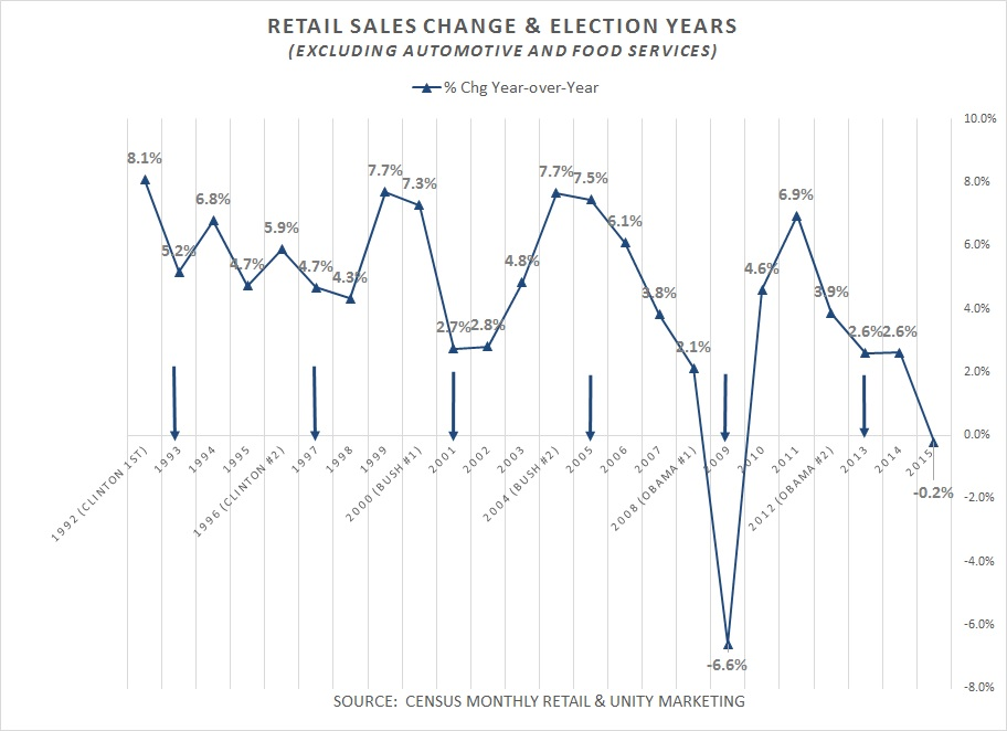 election year sales change