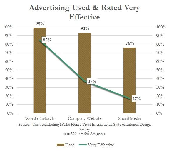 Interior Designers Social Media Help Or Hype White Paper Unity Marketing