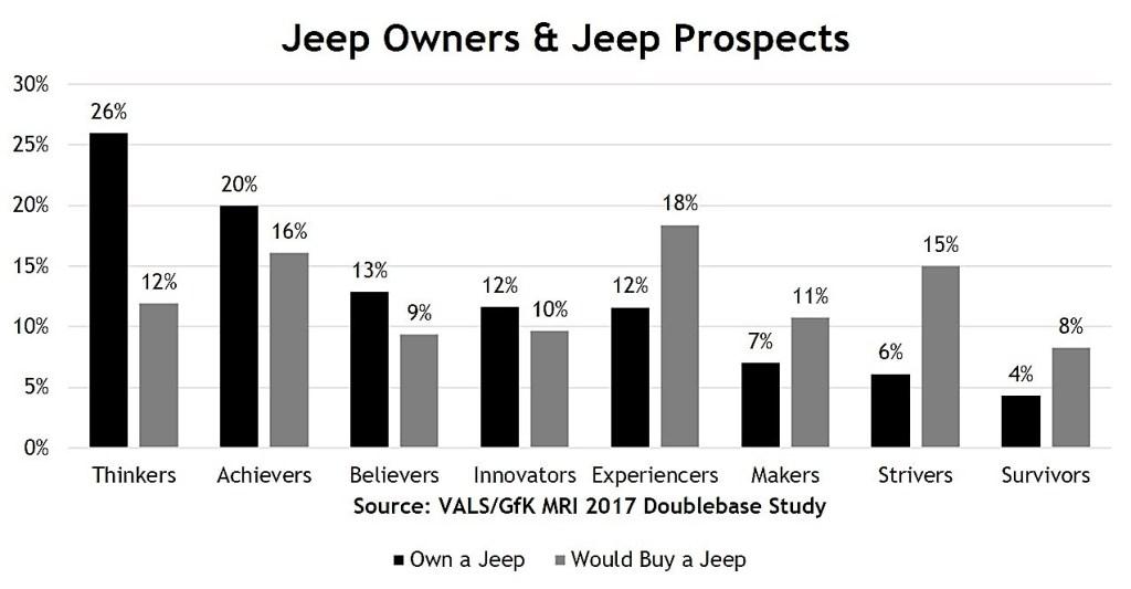 strategic business insights vals survey