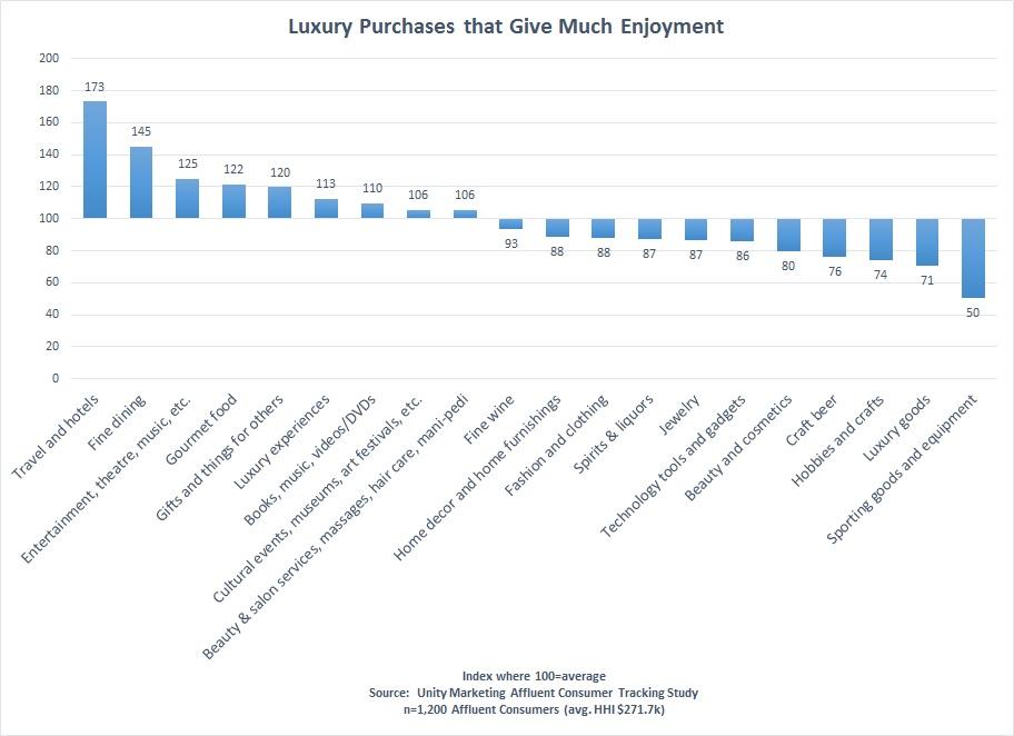 luxury enjoyment categories