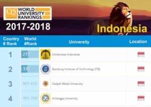 Universitas Indonesia Masuk 300 Besar Dunia 2017 2018
