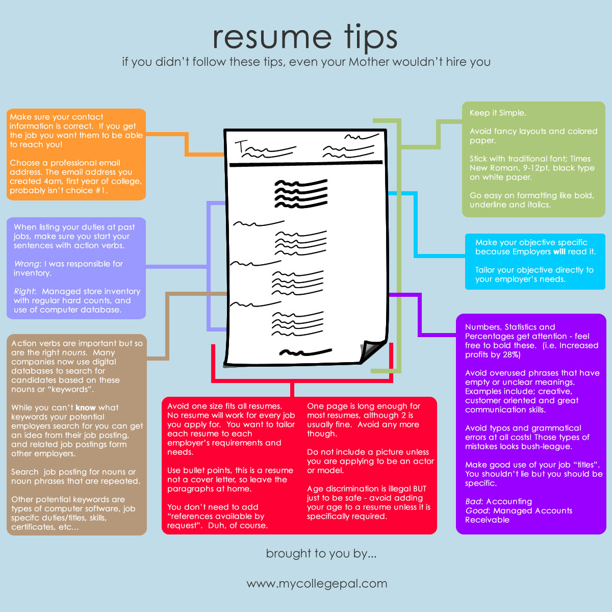 Resume Infographic Career Unius Learning