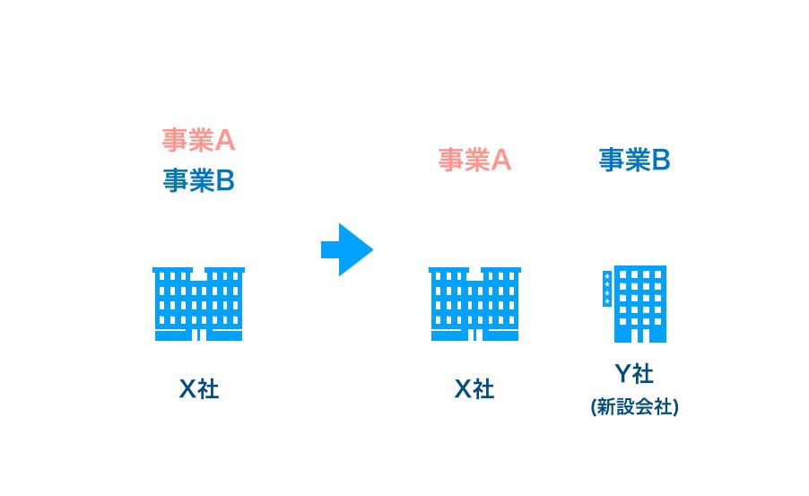 新設分割の図解