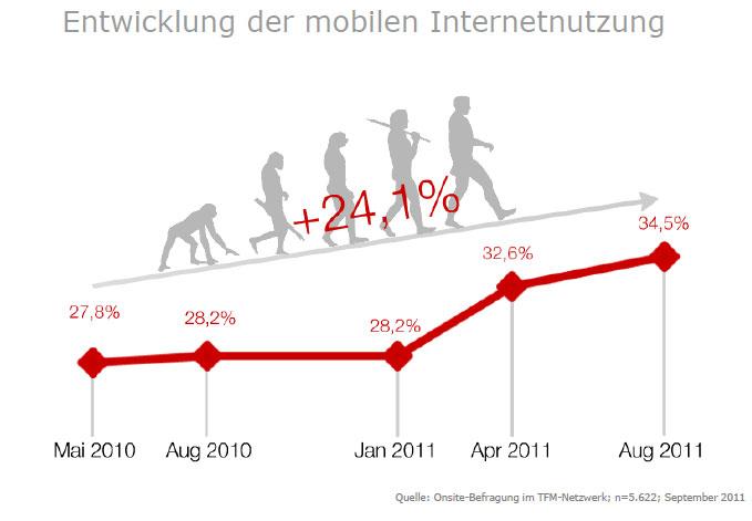 Stetiger Anstieg: Mobile Nutzung des Internets gewinnt erheblich an Bedeutung. (Quelle: Tomorrow Focus Media)