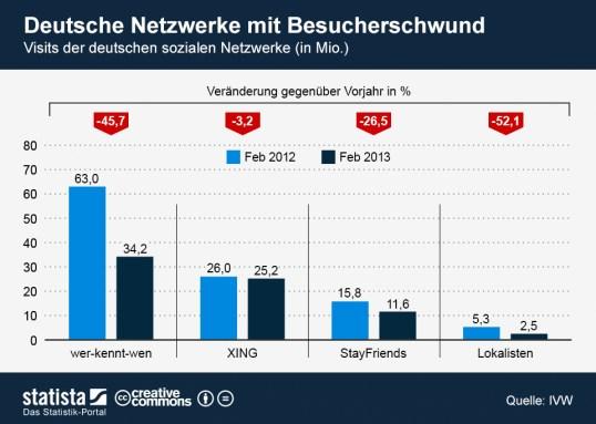 Stetiger Niedergang: soziale Netzwerke aus Deutschland (Foto: statista.de)
