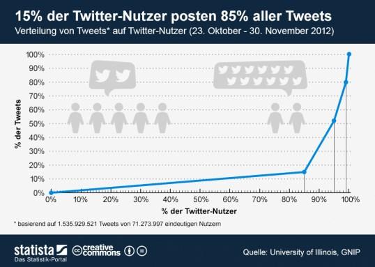 infografik_1120_Verteilung_von_Tweets_auf_Twitter_Nutzer_n