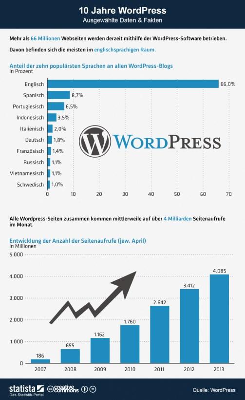 infografik_1128_Ausgewaehlte_Daten_und_Fakten_zu_WordPress_b