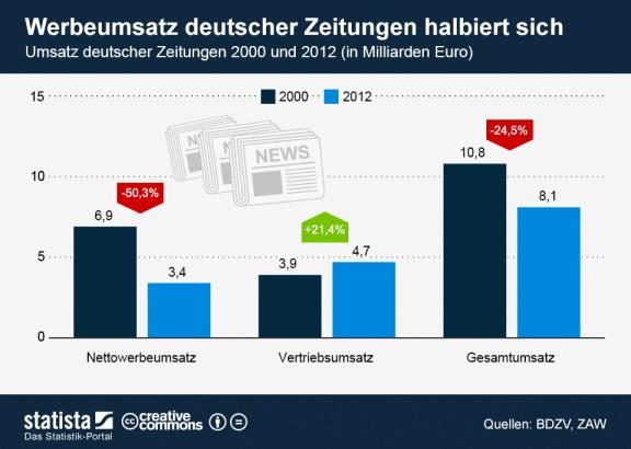 infografik_1536_Umsatz_deutscher_Zeitungen_2000_und_2012_im_Vergleich_n