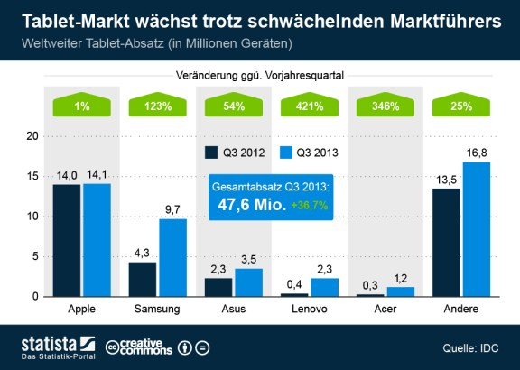 infografik_1590_Tablet_Absatz_im_dritten_Quartal_2013_n