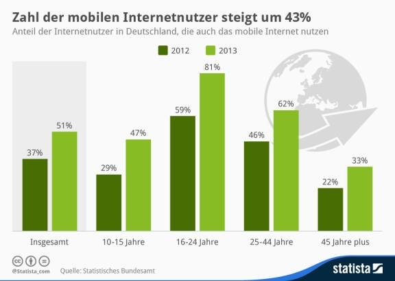infografik_1984_Mobile_Internetnutzer_in_Deutschland_n