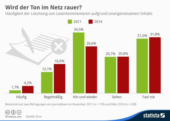 infografik_2167_Haeufigkeit_der_Loeschung_von_Leserkommentaren_n
