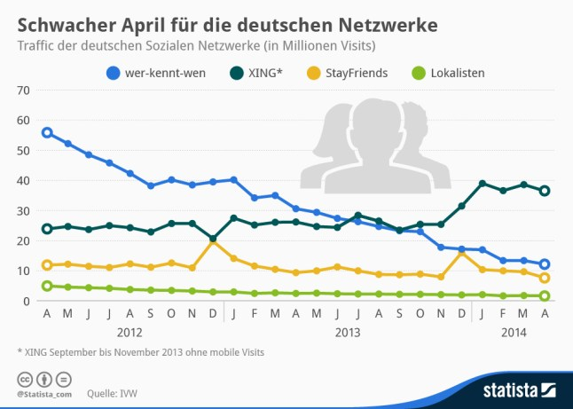 infografik_1250_Traffic_der_deutschen_sozialen_Netzwerke_n
