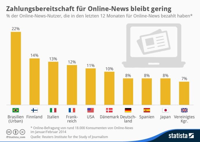 infografik_2362_Umfrage_zur_Zahlungsbereitschaft_fuer_Online_News_n