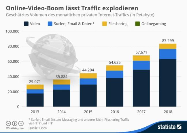 infografik_2368_Volumen_des_monatlichen_privaten_Internet_Traffics_n