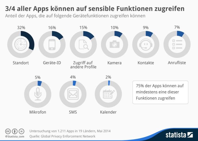 infografik_2702_App_Zugriff_auf_Geraetefunktionen_n