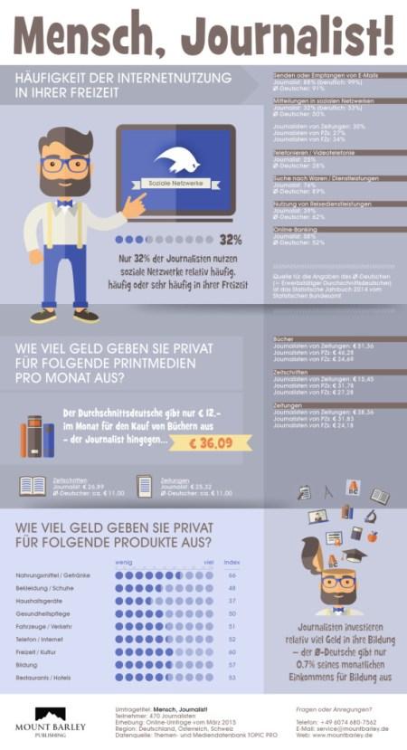 infographic_mbp_menschjournalist_online-1