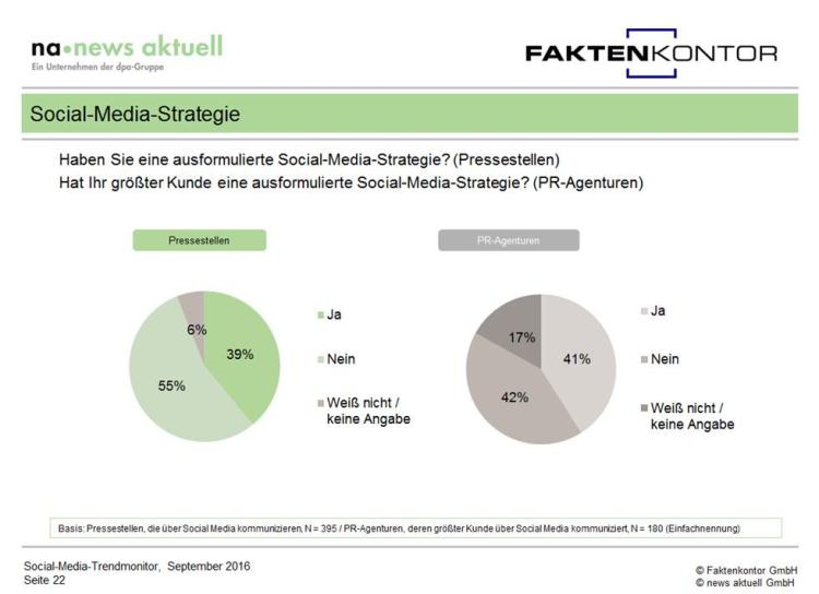 grafik-social-media-strategien-in-deutschen-unternehmen-aus-social-media-trendmonitor-faktenkontor-news-aktuell-1