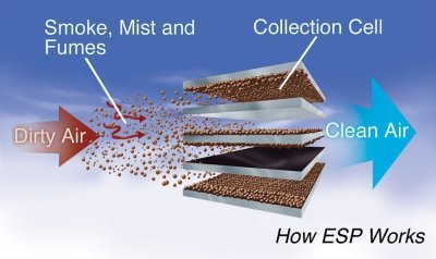 How ESP Work