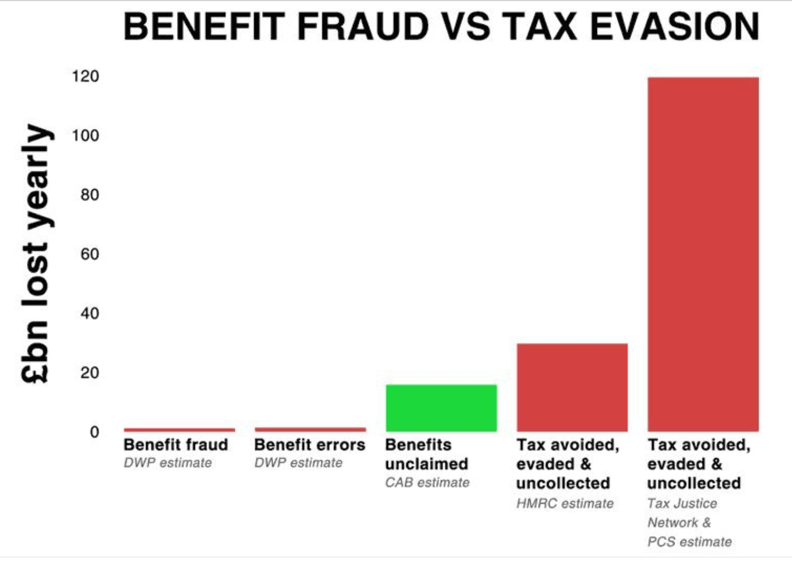 Hmrc And Dwp Lose More Money By Their Own Errors Than By Fraud