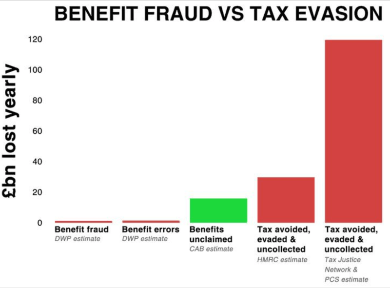 HMRC & DWP figures show they cause more money to be lost than benefit fraud does.