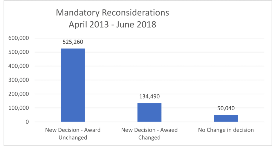 PIP Mandatory Reconsiderations  March 2013 to June 2018