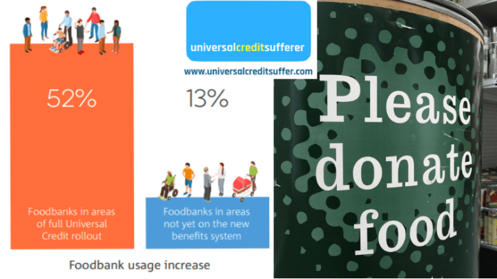 DAMNING study shows Universal Credit IS to blame for rise in poverty and foodbank use