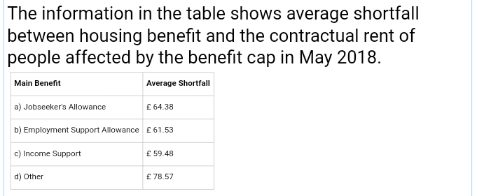 benefit rent shortfall broken down by benefit type