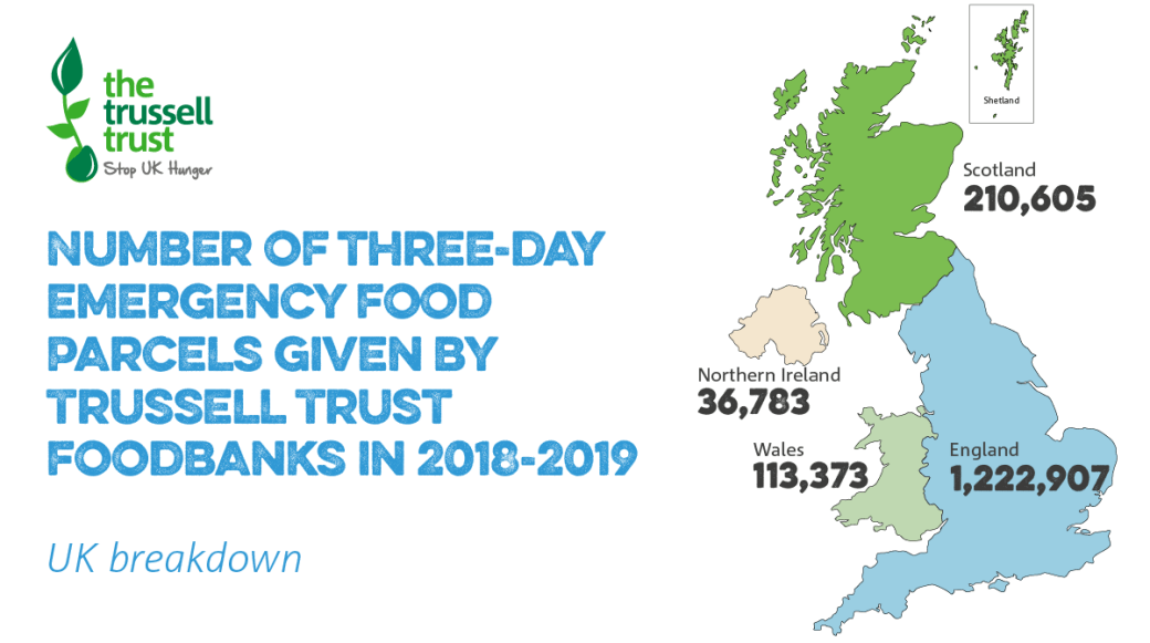 Map showing the number of Trussell Trust food parcels given out in 2018/19 by UK country. England 1.2 million, Scotland 210,000, Wales 113.373 and NI 36,783