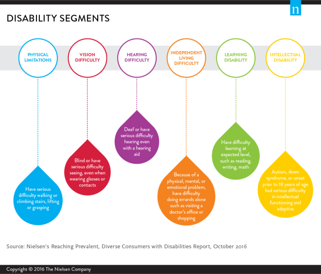 Nielsen statistics on the prevalence of disability within disability segments.
