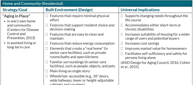 The header of the checklist matrix showing the Strategy, Design element and universal implications.