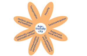 WHO age friendly logo of 8 petals showing the 8 domains of life