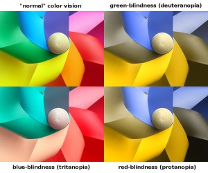 Colour diagram showing the three different types of colour vision deficiency